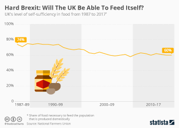 Hard Brexit: Will The UK Be Able To Feed Itself?