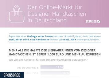 E-Commerce in Deutschland Infografik - Der Online-Markt für Designer Handtaschen in Deutschland