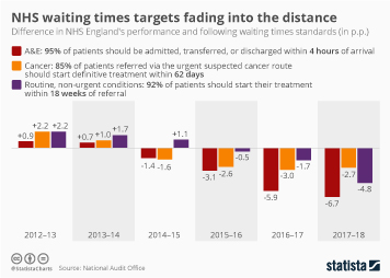 NHS waiting times targets fading into the distance
