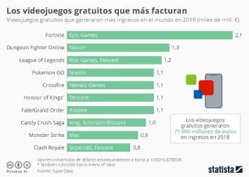Fortine, el videojuego gratuito que más facturó en 2018