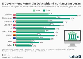 E-Government Infografik - E-Government kommt in Deutschland nur langsam voran