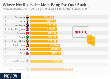 Where Netflix is the Most Bang for Your Buck