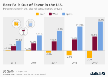 Beer Industry Infographic - Beer Falls Out of Favor in the U.S.