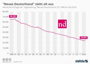 """""""Neues Deutschland"""" sieht alt aus"""