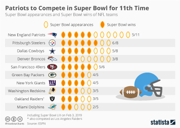 Patriots Top List for Most Super Bowl Appearances