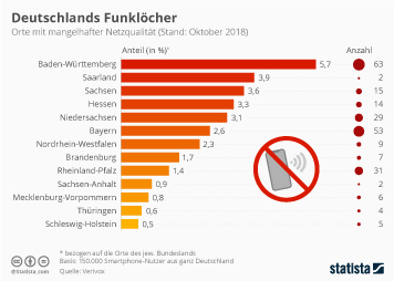 Deutschlands Funklöcher