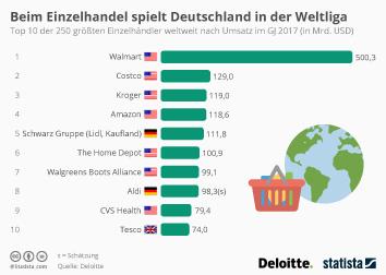 Einzelhandel in Deutschland Infografik - Beim Einzelhandel spielt Deutschland in der Weltliga