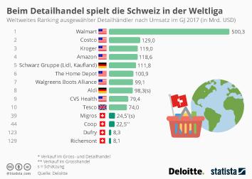 Detailhandel in der Schweiz Infografik - Beim Detailhandel spielt die Schweiz in der Weltliga