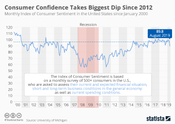 Consumer Confidence Takes Biggest Dip Since 2012
