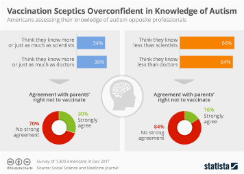 Vaccinations in the U.S. Infographic - Vaccination Sceptics Overconfident in Knowledge of Autism