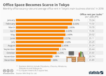 Office Space Becomes Scarce in Tokyo