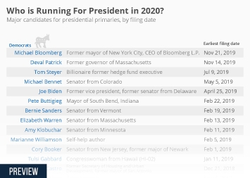 Media and politics in the U.S. Infographic - Total of Twelve Candidates Have Announced Presidential Bids