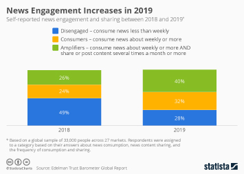 News Engagement Increases in 2019