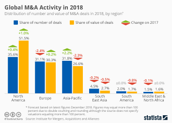 Mergers and Acquisitions Infographic - Global M&A Activity in 2018