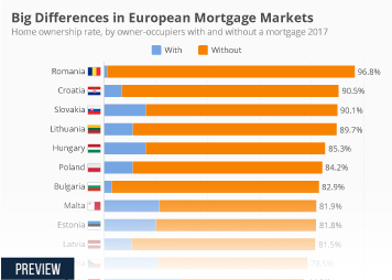 Mortgages in Europe Infographic - Big Differences in European Mortgage Markets