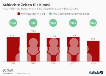 Kino Infografik - Schlechte Zeiten für Kinos?