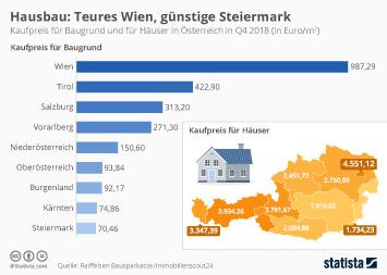 Bauhauptgewerbe in Österreich Infografik - Hausbau: Teures Wien, günstige Steiermark