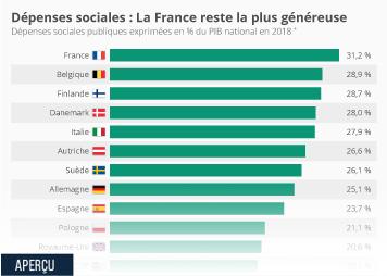 La France reste championne des dépenses sociales