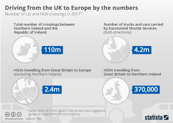 Brexit and EU trade Infographic - Driving from the UK to Europe By The Numbers