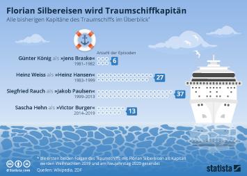 ZDF Infografik - Florian Silbereisen wird Traumschiffkapitän