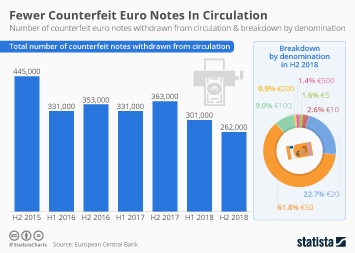 Fewer Counterfit Euro Notes In Circulation