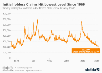 Unemployment Infographic - Initial Jobless Claims Hit Lowest Level Since 1969