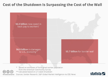 Cost of the Shutdown Is Surpassing the Cost of the Wall