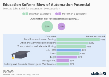 Higher education graduation in the U.S.  Infographic - Education Softens Blow of Automation Potential