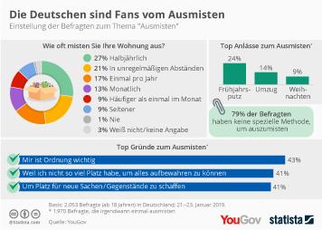 Die Deutschen sind Fans vom Ausmisten