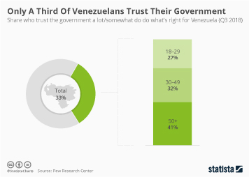 Only A Third Of Venezuelans Trust Their Government