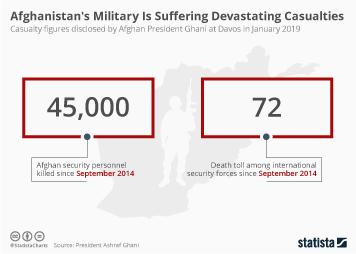 Chart: Afghanistan: Alarming Spike In Civilian Airstrike