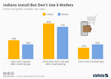 Indians Download E-Wallets but Don't Use Them