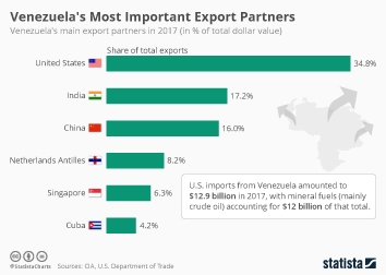 Venezuela's Most Important Export Partners