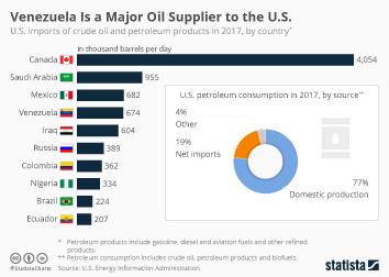 U.S. Energy Imports  Infographic - Venezuela Is a Major Oil Supplier to the U.S.