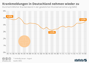 Energiewende Infografik - Krankenstand in Deutschland steigt