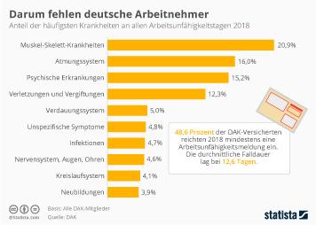 Krankheit und Beruf Infografik - Darum fehlen deutsche Arbeitnehmer