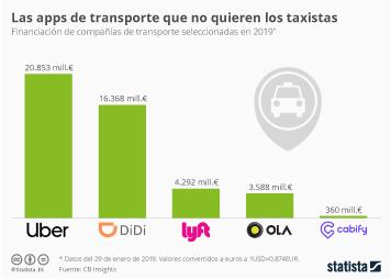 Disyuntiva en el sector del taxi: distintas caras, misma encrucijada