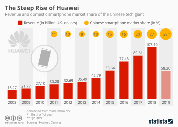The Steep Rise of Huawei