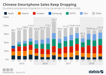 Smartphone market in China Infographic - Chinese Smartphone Sales Keep Dropping