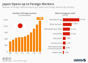 Number of Foreign Workers in Japan Nearly Doubles in Four Years