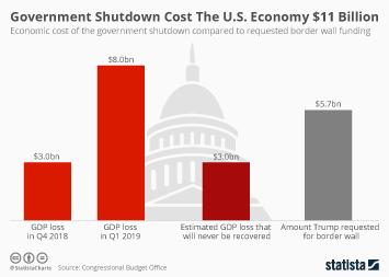 Government Shutdown Cost The U.S. Economy $11 Billion