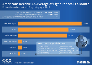 Call center services industry in the U.S. Infographic - Robots Call Americans an Average Eight Times a Month