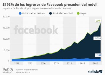 Facebook en España Infografía - La publicidad móvil aporta a Facebook casi la totalidad de sus ingresos