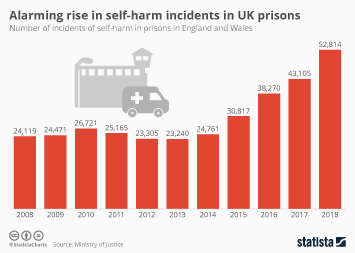Crime in the UK Infographic - Alarming rise in self-harm incidents in UK prisons
