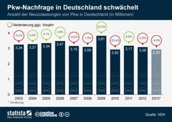 Neuwagenhandel Infografik - Pkw-Nachfrage in Deutschland schwächelt