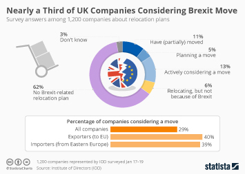 Nearly a Third of UK Companies Moving for Brexit or Actively Considering it