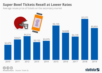 Super Bowl Tickets Resell at Lower Rates