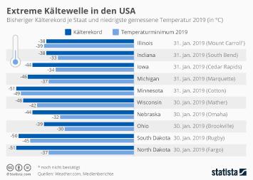Bundeswehr Infografik - Extreme Kältewelle in den USA