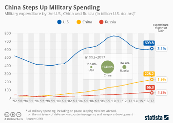 Defense and arms Infographic - China's Increased Military Spending That Trump Cancelled the INF Treaty for