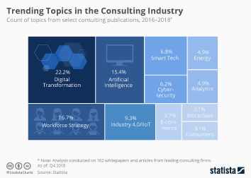 Consulting services industry in the U.S. Infographic - Trending Topics in the Consulting Industry